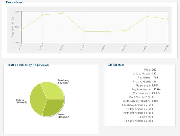 Integrated Google Analytic Reports